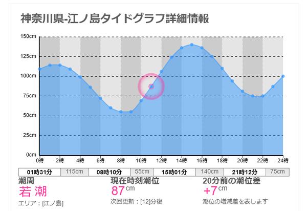 江の島タイドグラフ